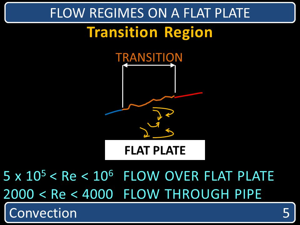Transition Region FLOW REGIMES ON A FLAT PLATE 5 x 10 5 < Re < 10 6 FLOW OVER FLAT PLATE 2000 < Re < 4000FLOW THROUGH PIPE FLAT PLATE TRANSITION Conve
