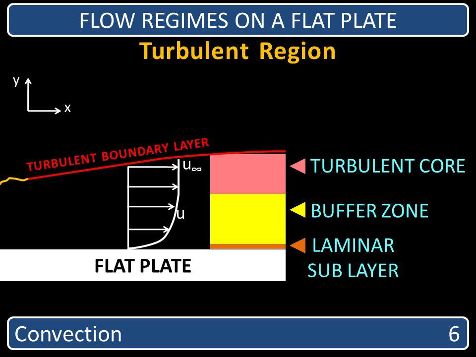 Turbulent Region FLOW REGIMES ON A FLAT PLATE FLAT PLATE LAMINAR SUB LAYER BUFFER ZONE TURBULENT CORE TURBULENT BOUNDARY LAYER x y Convection 6 u u