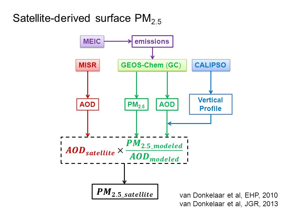 Satellite-derived surface PM 2.5 van Donkelaar et al, EHP, 2010 van Donkelaar et al, JGR, 2013 GEOS-Chem (GC) PM 2.5 AOD MISR CALIPSO AOD Vertical Pro