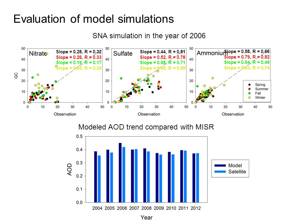 Evaluation of model simulations SNA simulation in the year of 2006 Modeled AOD trend compared with MISR Slope = 0.28, R = 0.32 Slope = 0.26, R = 0.33 Slope = 0.19, R = 0.17 Slope = 0.85, R = 0.39 Slope = 0.44, R = 0.81 Slope = 0.52, R = 0.78 Slope = 0.68, R = 0.71 Slope = 0.86, R = 0.88 Slope = 0.58, R = 0.66 Slope = 0.79, R = 0.82 Slope = 0.64, R = 0.49 Slope = 0.93, R = 0.74
