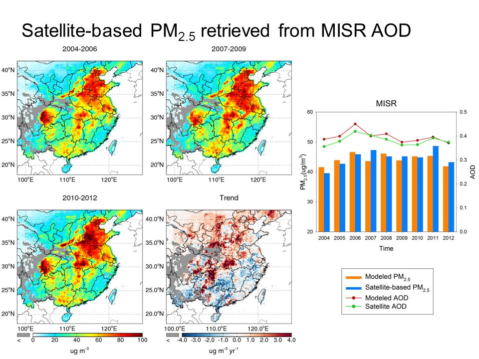 Trends of the conversion factor and MISR AOD Modeled PM 2.5 Modeled PM 2.5 /AOD MISR AOD Modeled AOD