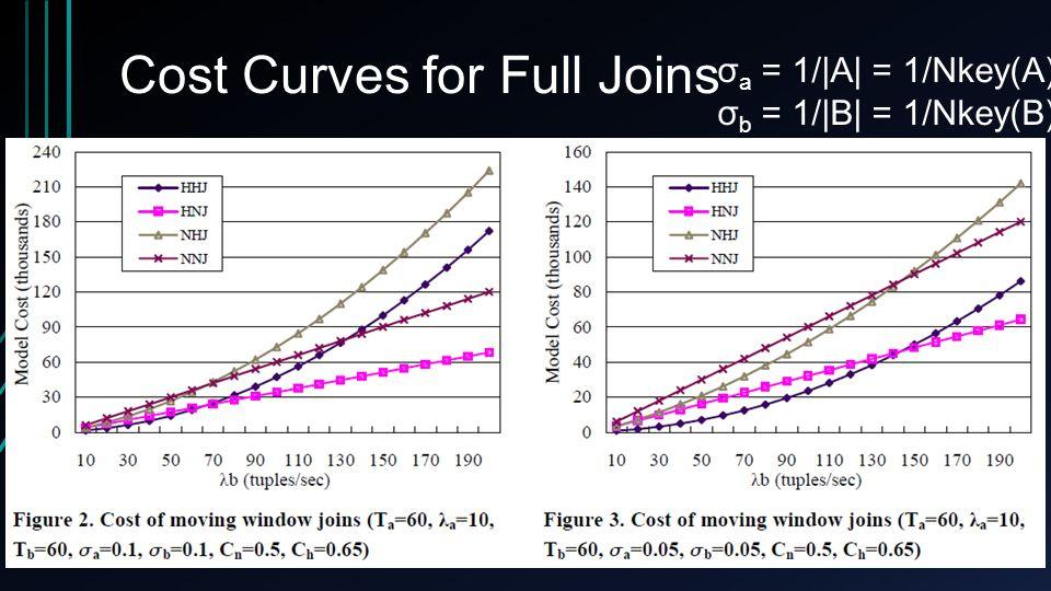 Cost Curves for Full Joins 23 σ a = 1/ A  = 1/Nkey(A) σ b = 1/ B  = 1/Nkey(B)