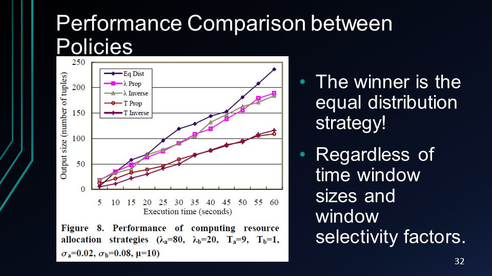 Performance Comparison between Policies 32 The winner is the equal distribution strategy! Regardless of time window sizes and window selectivity facto