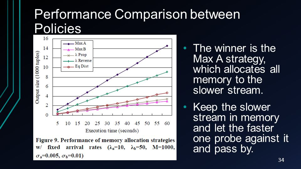 Performance Comparison between Policies 34 The winner is the Max A strategy, which allocates all memory to the slower stream. Keep the slower stream i