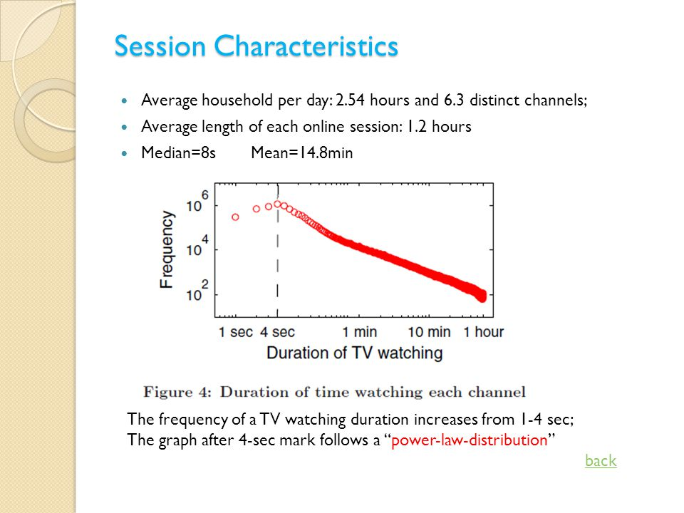 Session Characteristics Average household per day: 2.54 hours and 6.3 distinct channels; Average length of each online session: 1.2 hours Median=8sMean=14.8min The frequency of a TV watching duration increases from 1-4 sec; The graph after 4-sec mark follows a power-law-distribution back