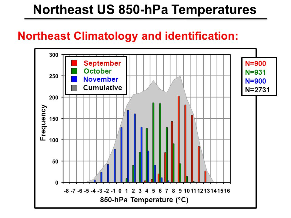 Northeast Climatology and identification: Northeast US 850-hPa Temperatures N=900 N=931 N=900 N=2731 850-hPa Temperature (°C) Frequency September Octo