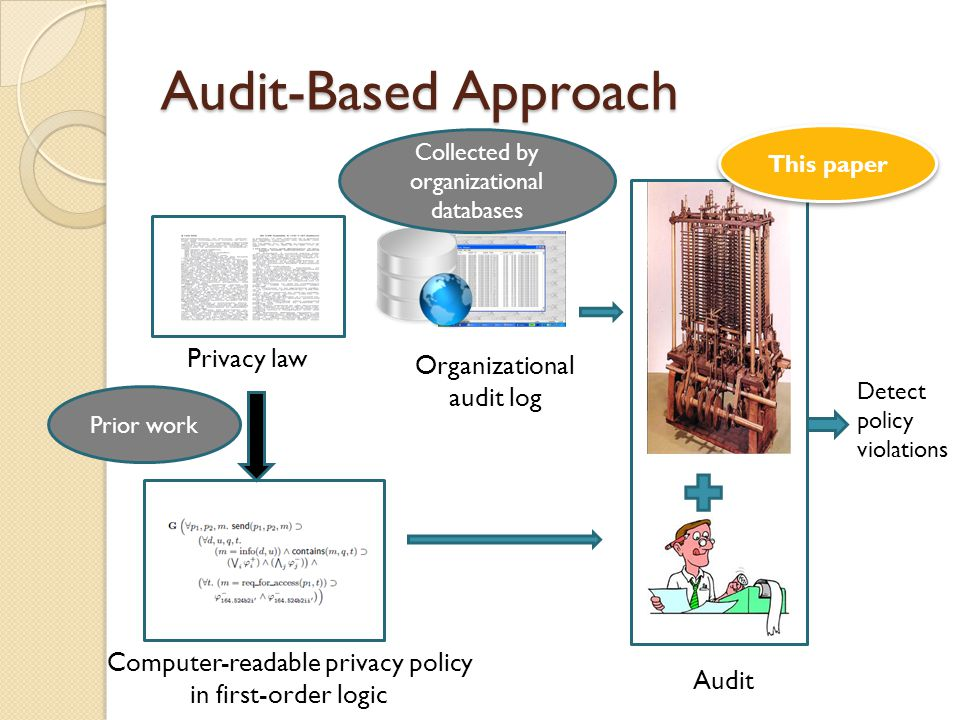 Audit-Based Approach Privacy law Computer-readable privacy policy in first-order logic Organizational audit log Detect policy violations Audit Prior work This paper Collected by organizational databases