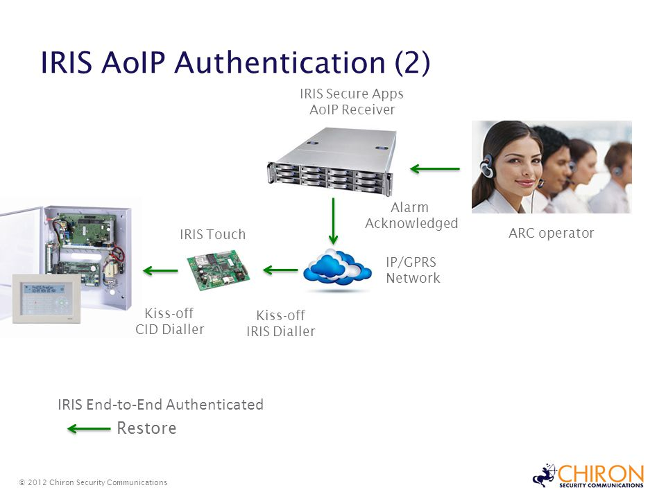 IRIS AoIP Authentication (2) © 2012 Chiron Security Communications Kiss-off CID Dialler IRIS Touch Kiss-off IRIS Dialler IP/GPRS Network IRIS Secure Apps AoIP Receiver ARC operator Alarm Acknowledged Restore IRIS End-to-End Authenticated