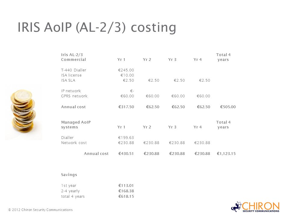 IRIS AoIP (AL-2/3) costing © 2012 Chiron Security Communications Iris AL-2/3 CommercialYr 1Yr 2Yr 3Yr 4 Total 4 years T-440 Dialler 245.00 ISA license 10.00 ISA SLA 2.50 IP network - GPRS network 60.00 Annual cost 317.50 62.50 505.00 Managed AoIP systemsYr 1Yr 2Yr 3Yr 4 Total 4 years Dialler 199.63 Network cost 230.88 Annual cost 430.51 230.88 1,123.15 Savings 1st year 113.01 2-4 yearly 168.38 total 4 years 618.15