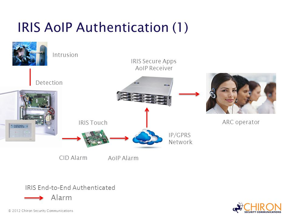 IRIS AoIP Authentication (1) © 2012 Chiron Security Communications Detection Intrusion CID Alarm IRIS Touch AoIP Alarm IP/GPRS Network IRIS Secure Apps AoIP Receiver ARC operator Alarm IRIS End-to-End Authenticated