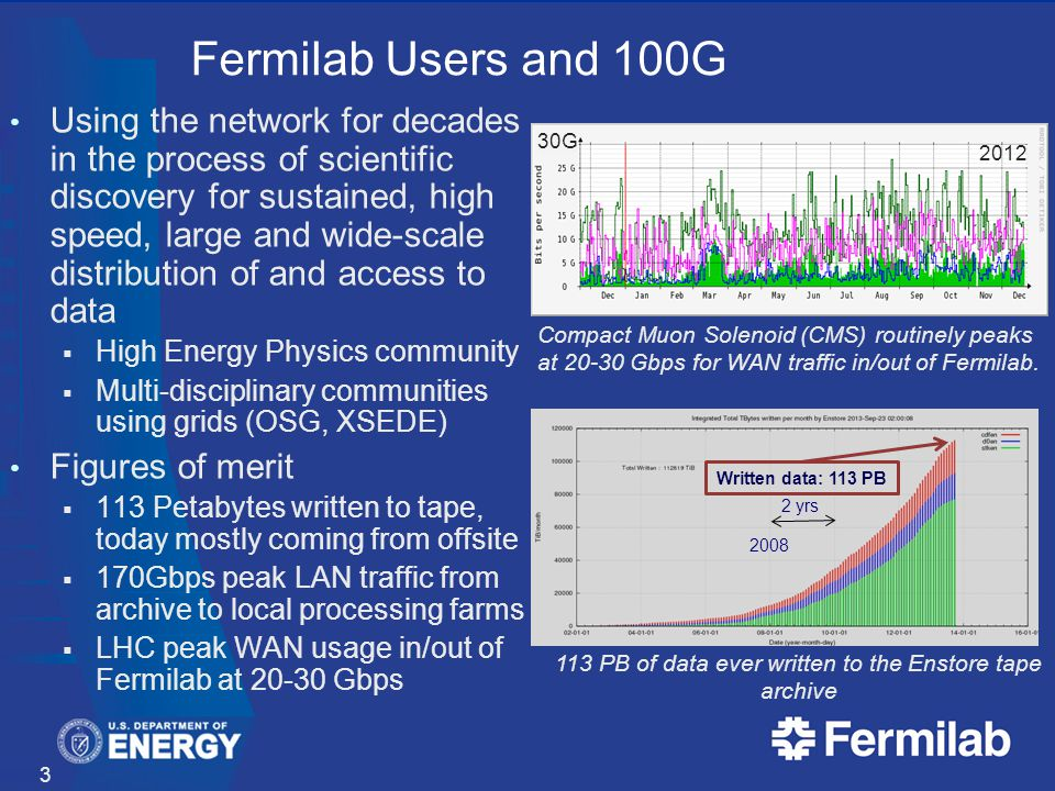 Fermilab Users and 100G Using the network for decades in the process of scientific discovery for sustained, high speed, large and wide-scale distribution of and access to data High Energy Physics community Multi-disciplinary communities using grids (OSG, XSEDE) Figures of merit 113 Petabytes written to tape, today mostly coming from offsite 170Gbps peak LAN traffic from archive to local processing farms LHC peak WAN usage in/out of Fermilab at 20-30 Gbps 3 Compact Muon Solenoid (CMS) routinely peaks at 20-30 Gbps for WAN traffic in/out of Fermilab.