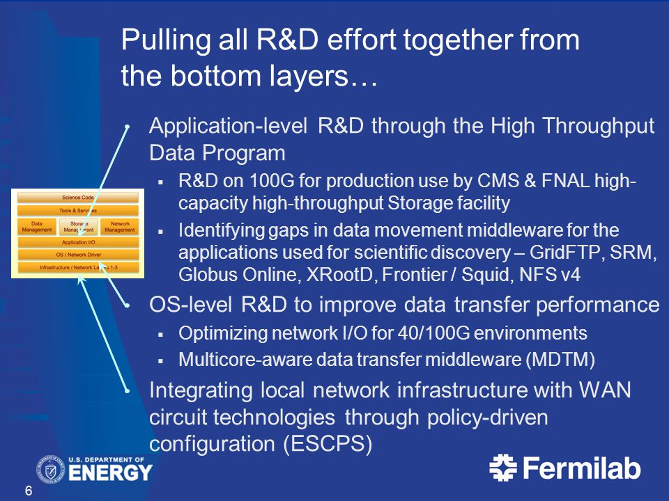 Pulling all R&D effort together from the bottom layers… Application-level R&D through the High Throughput Data Program R&D on 100G for production use by CMS & FNAL high- capacity high-throughput Storage facility Identifying gaps in data movement middleware for the applications used for scientific discovery – GridFTP, SRM, Globus Online, XRootD, Frontier / Squid, NFS v4 OS-level R&D to improve data transfer performance Optimizing network I/O for 40/100G environments Multicore-aware data transfer middleware (MDTM) Integrating local network infrastructure with WAN circuit technologies through policy-driven configuration (ESCPS) 6