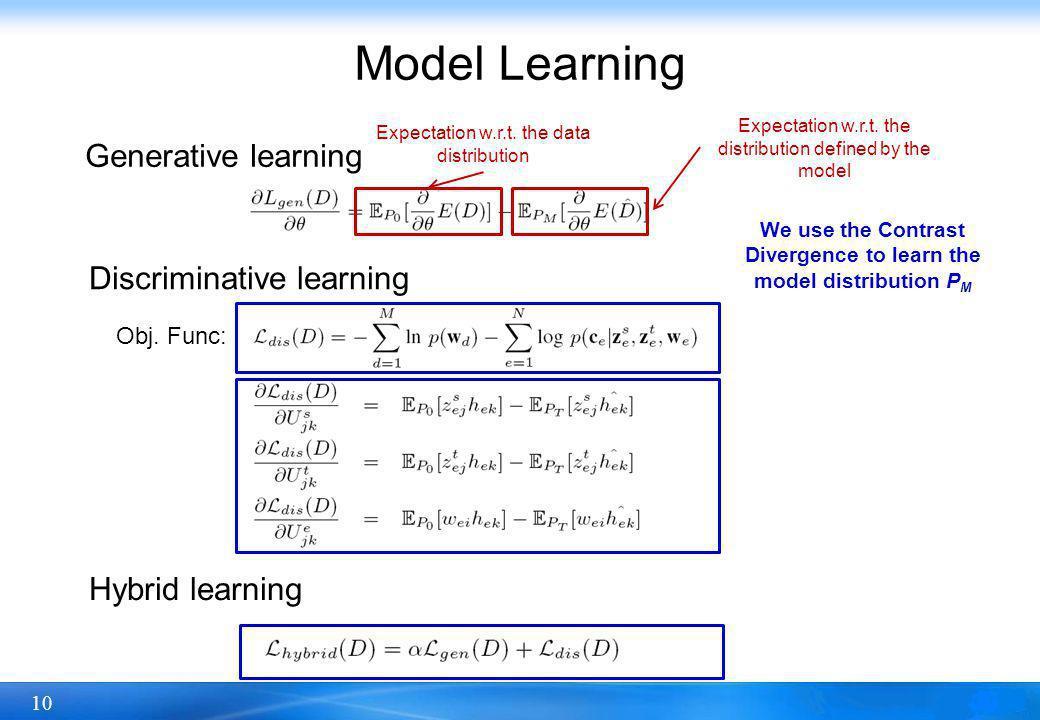 10 Model Learning Generative learning Discriminative learning Hybrid learning Obj.