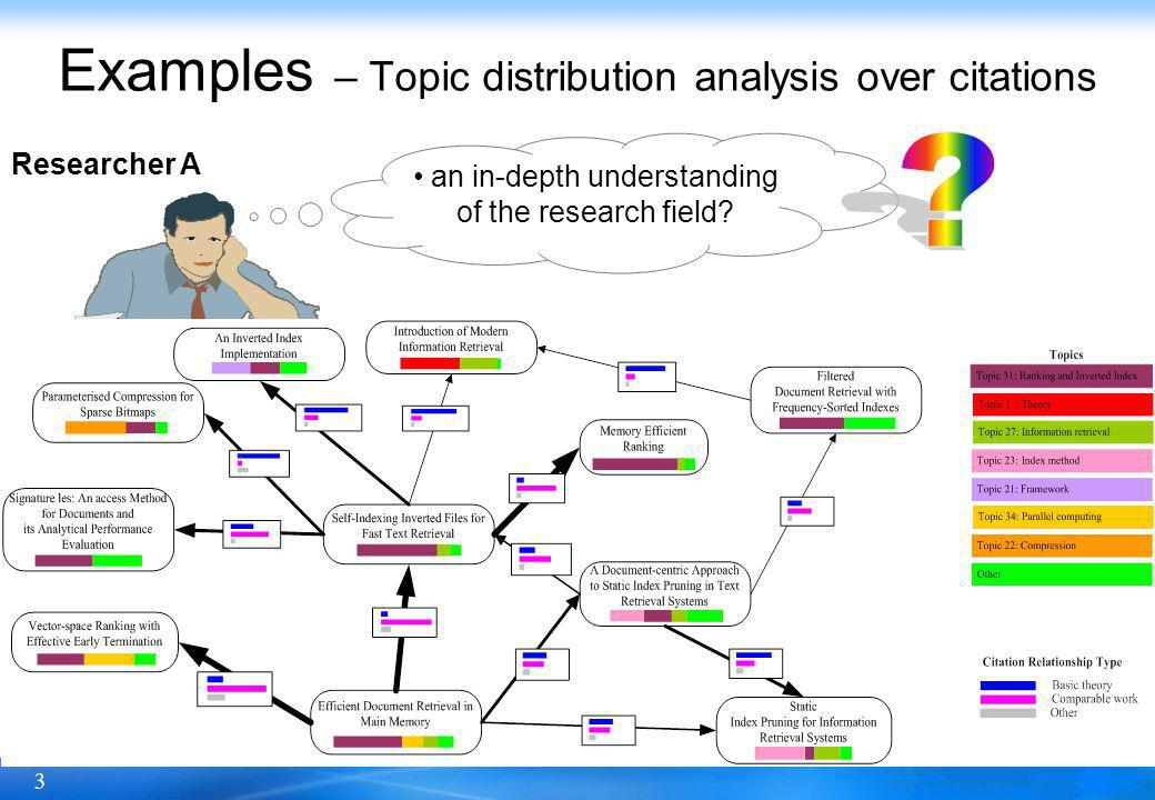 3 Original citation networkSemantic citation network Examples – Topic distribution analysis over citations Researcher A an in-depth understanding of the research field.
