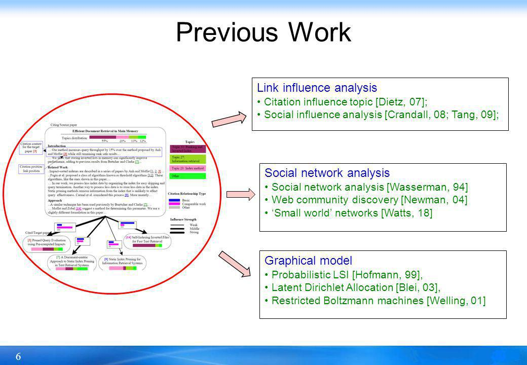 6 Previous Work Link influence analysis Citation influence topic [Dietz, 07]; Social influence analysis [Crandall, 08; Tang, 09]; Graphical model Probabilistic LSI [Hofmann, 99], Latent Dirichlet Allocation [Blei, 03], Restricted Boltzmann machines [Welling, 01] Social network analysis Social network analysis [Wasserman, 94] Web community discovery [Newman, 04] Small world networks [Watts, 18]