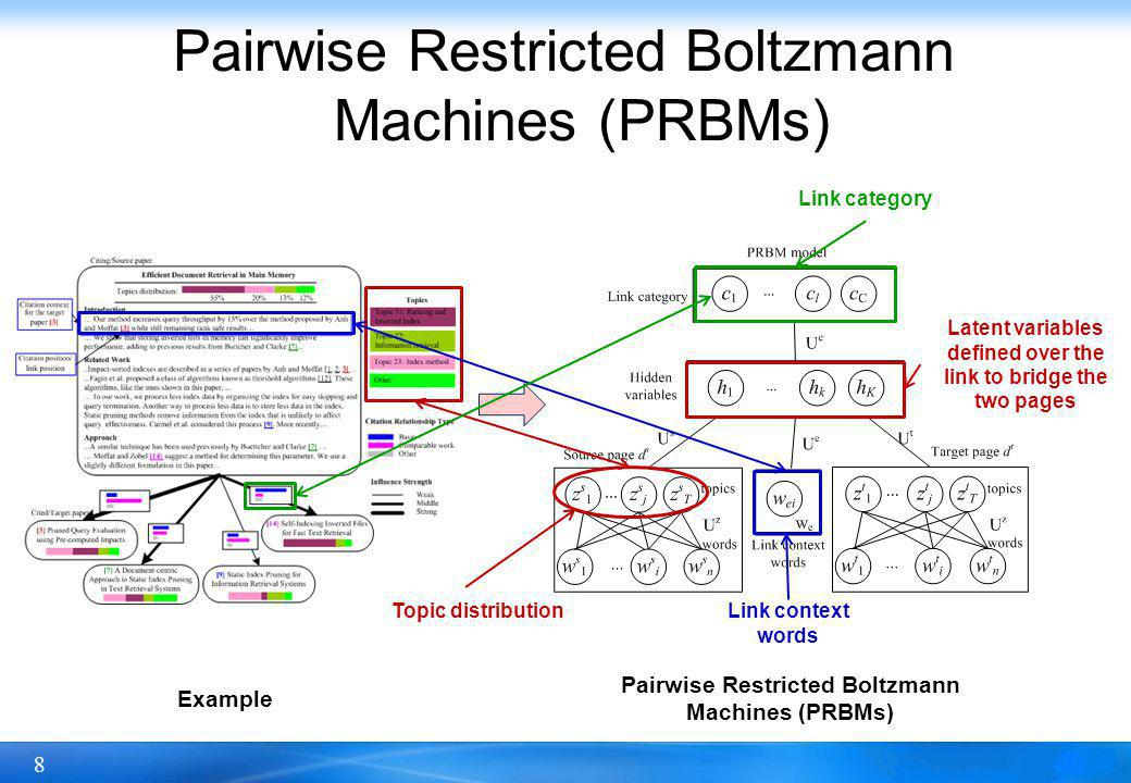 8 Pairwise Restricted Boltzmann Machines (PRBMs) Link context words Topic distribution Link category Latent variables defined over the link to bridge the two pages Pairwise Restricted Boltzmann Machines (PRBMs) Example