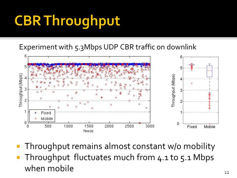 Throughput remains almost constant w/o mobility Throughput fluctuates much from 4.1 to 5.1 Mbps when mobile 12 Experiment with 5.3Mbps UDP CBR traffic