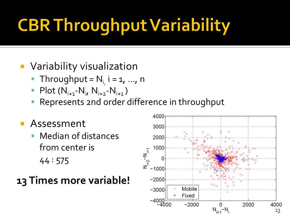 Variability visualization Throughput = N i, i = 1,..., n Plot (N i+1 -N i, N i+2 -N i+1 ) Represents 2nd order difference in throughput Assessment Med