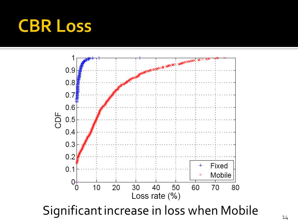 Significant increase in loss when Mobile 14
