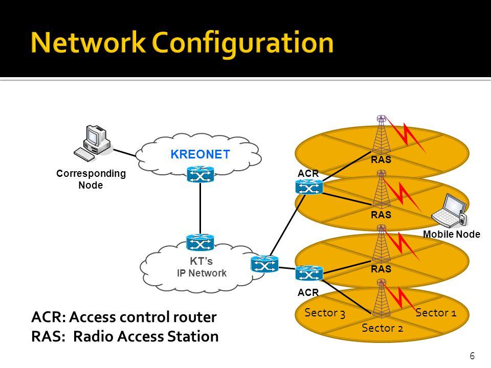 Mobile Node KREONET ACR KTs IP Network Corresponding Node ACR RAS ACR: Access control router RAS: Radio Access Station 6 Sector 1 Sector 2 Sector 3