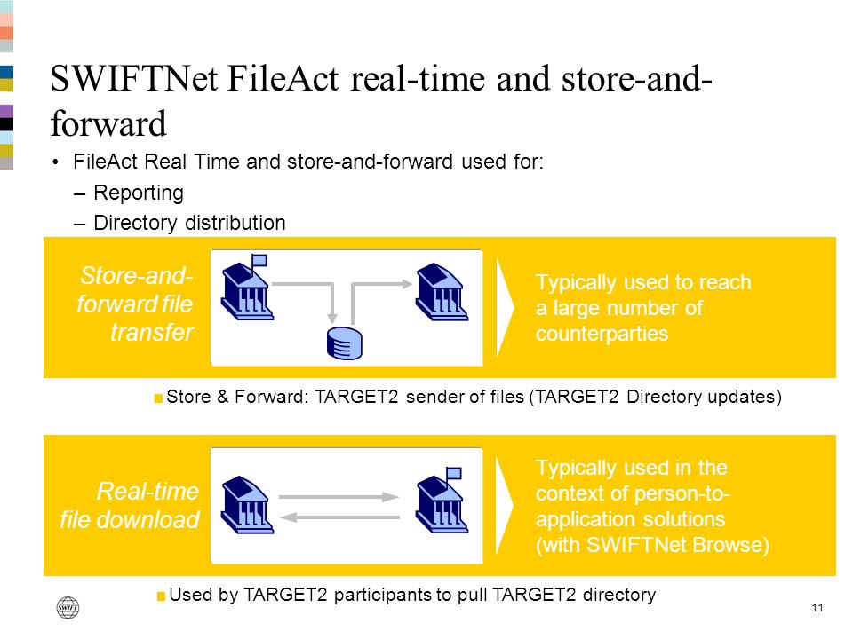11 Real-time file download SWIFTNet FileAct real-time and store-and- forward Typically used to reach a large number of counterparties Store-and- forwa