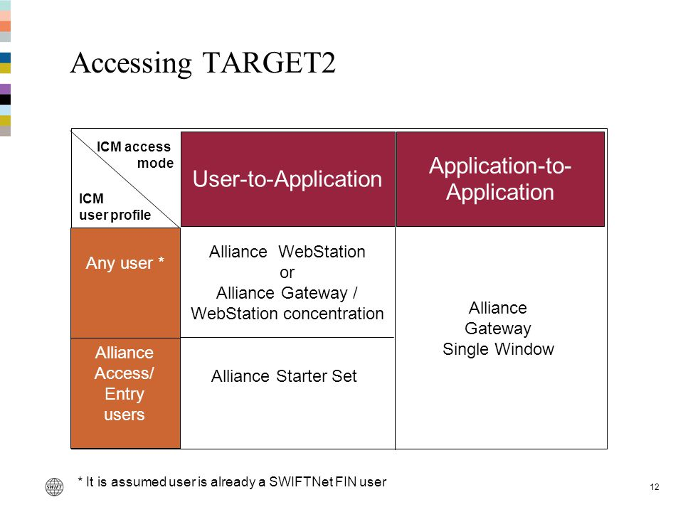 12 Accessing TARGET2 User-to-Application Application-to- Application Any user * Alliance Access/ Entry users Alliance WebStation or Alliance Gateway /