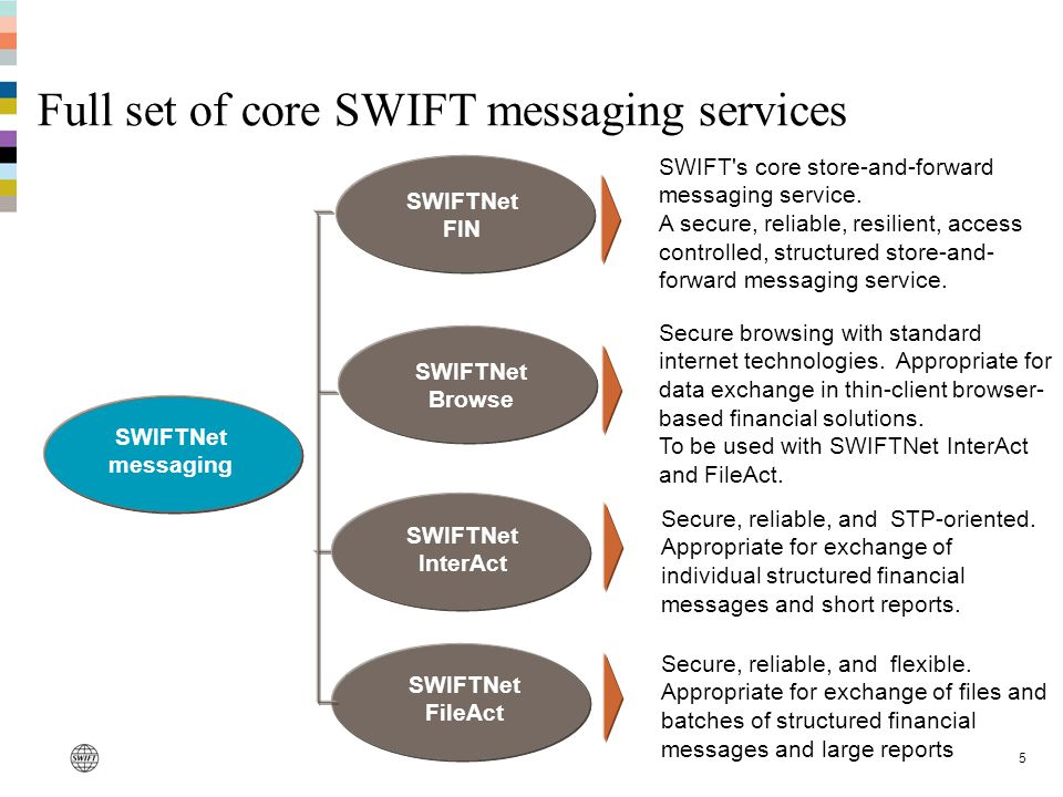 5 Full set of core SWIFT messaging services SWIFTNet InterAct SWIFTNet FileAct Secure, reliable, and STP-oriented. Appropriate for exchange of individ