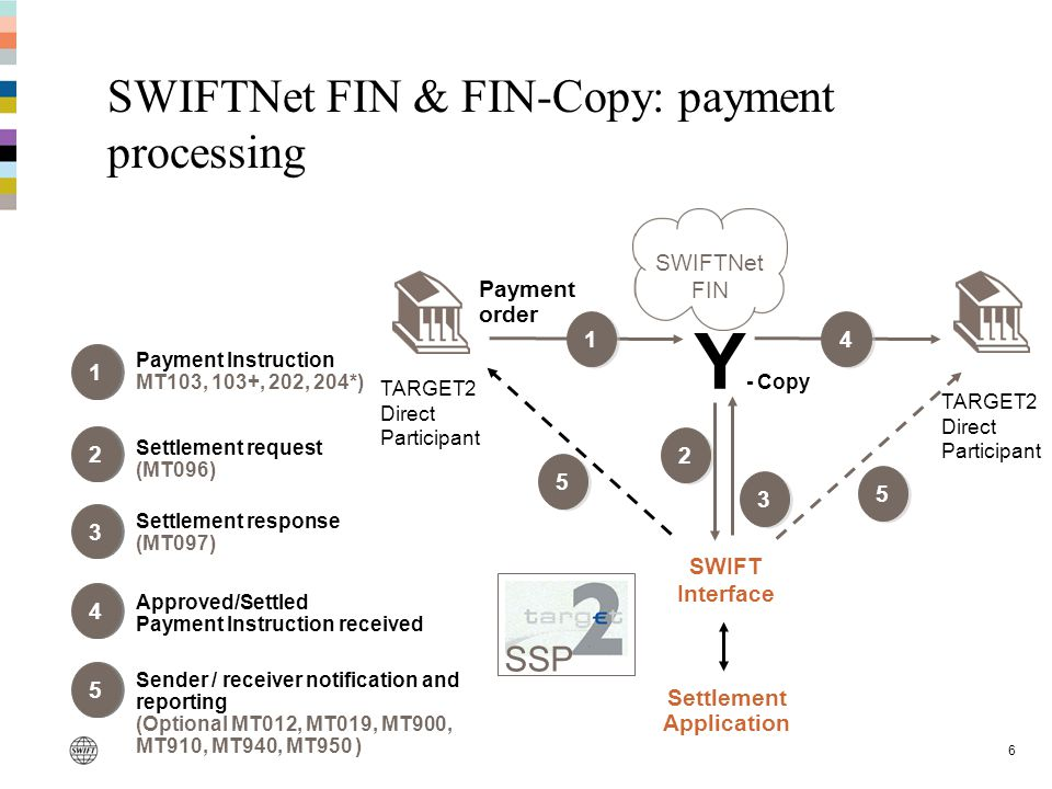 6 SWIFTNet FIN & FIN-Copy: payment processing 11 Payment Instruction MT103, 103+, 202, 204*) 33 Settlement response (MT097) 44 Approved/Settled Paymen