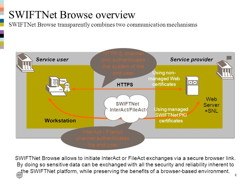 8 SWIFTNet Browse overview SWIFTNet Browse transparently combines two communication mechanisms Service user Workstation Web Server +SNL Service provid