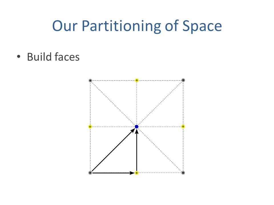 Our Partitioning of Space Build faces
