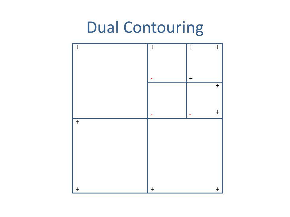 Dual Contouring + - +++ + +++ + + -- +