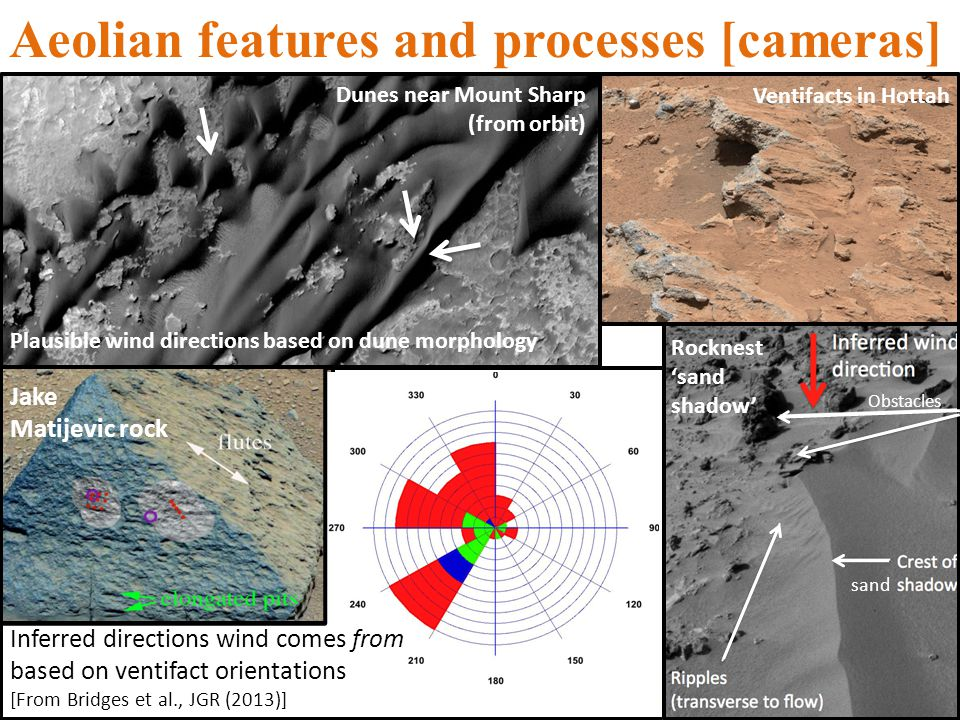 Aeolian features and processes [cameras] Jake Matijevic rock Rocknest sand shadow Obstacles Ventifacts in Hottah Dunes near Mount Sharp (from orbit) sand Inferred directions wind comes from based on ventifact orientations [From Bridges et al., JGR (2013)] Plausible wind directions based on dune morphology