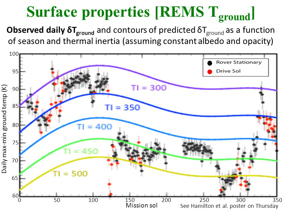 See Hamilton et al. poster on Thursday Observed daily δT ground and contours of predicted δT ground as a function of season and thermal inertia (assum
