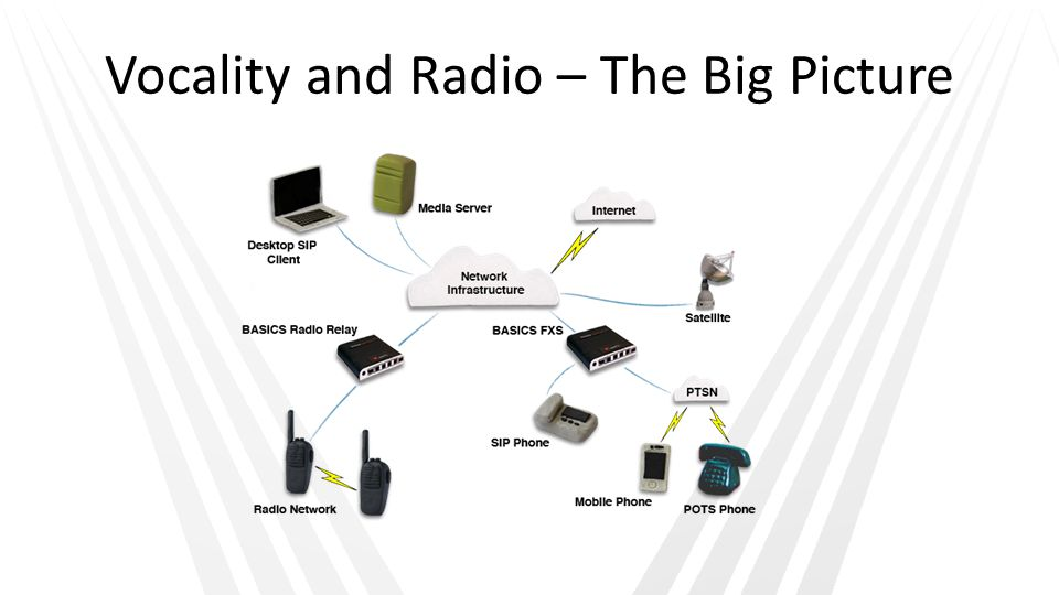 Vocality and Radio – The Big Picture