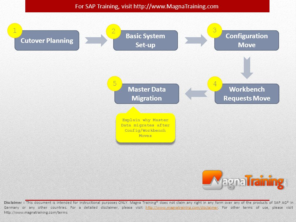 For SAP Training, visit http://www.MagnaTraining.com Cutover Planning Disclaimer : This document is intended for instructional purposes ONLY. Magna Tr