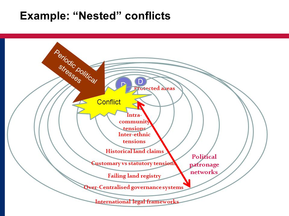 Example: Nested conflicts Protected areas D D Intra- community tensions Intra Conflict Periodic political stresses Inter-ethnic tensions Historical land claims Customary vs statutory tensions Failing land registry Over-Centralised governance systems International legal frameworks Political patronage networks