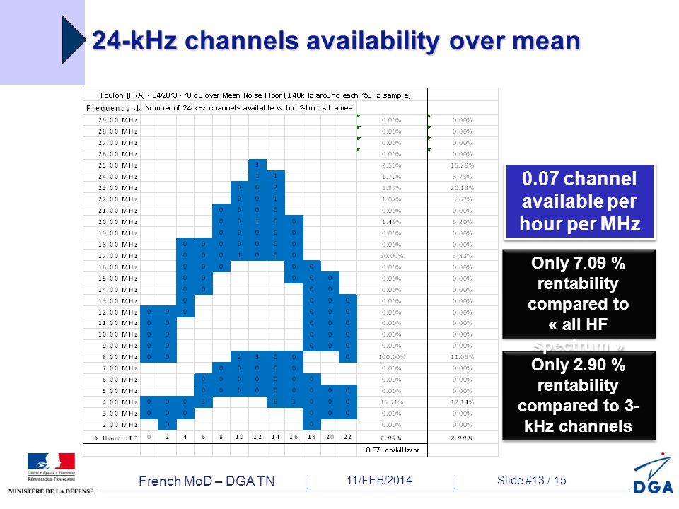 French MoD – DGA TN 11/FEB/2014Slide #13 / 15 24-kHz channels availability over mean Only 2.90 % rentability compared to 3- kHz channels Only 7.09 % rentability compared to « all HF spectrum » 0.07 channel available per hour per MHz