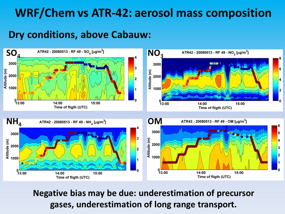 WRF/Chem vs ATR-42: aerosol mass composition Dry conditions, above Cabauw: SO 4 NO 3 NH 4 OM Negative bias may be due: underestimation of precursor ga
