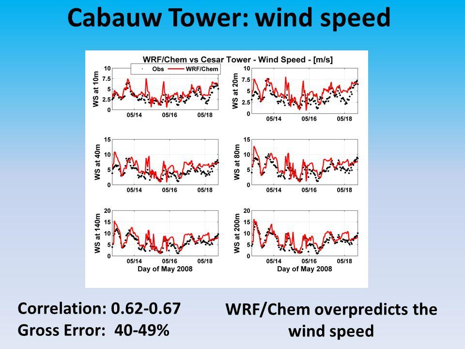 Cabauw Tower: wind speed Correlation: 0.62-0.67 Gross Error: 40-49% WRF/Chem overpredicts the wind speed