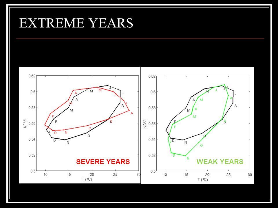 EXTREME YEARS SEVERE YEARSWEAK YEARS