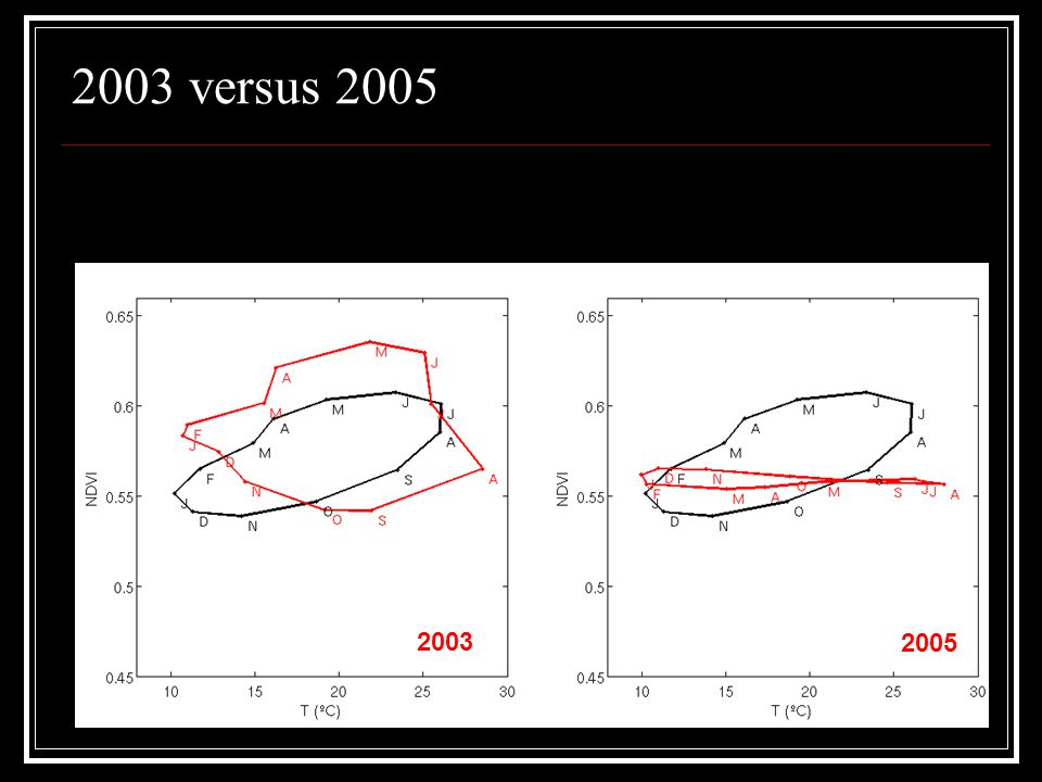2003 versus 2005 2003 2005