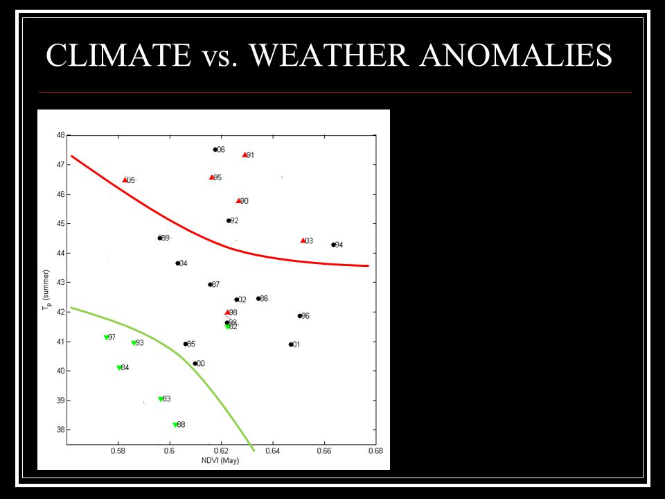 CLIMATE vs. WEATHER ANOMALIES