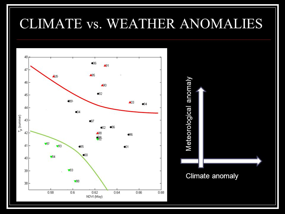 CLIMATE vs. WEATHER ANOMALIES Climate anomaly Meteorological anomaly