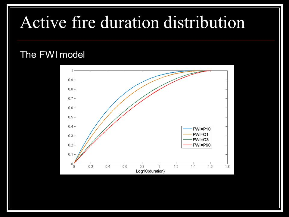 Active fire duration distribution The FWI model