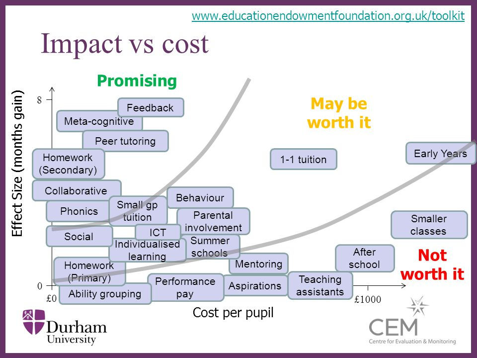 Impact vs cost Cost per pupil Effect Size (months gain) £0 0 8 £1000 Meta-cognitive Peer tutoring Early Years 1-1 tuition Homework (Secondary) Mentori