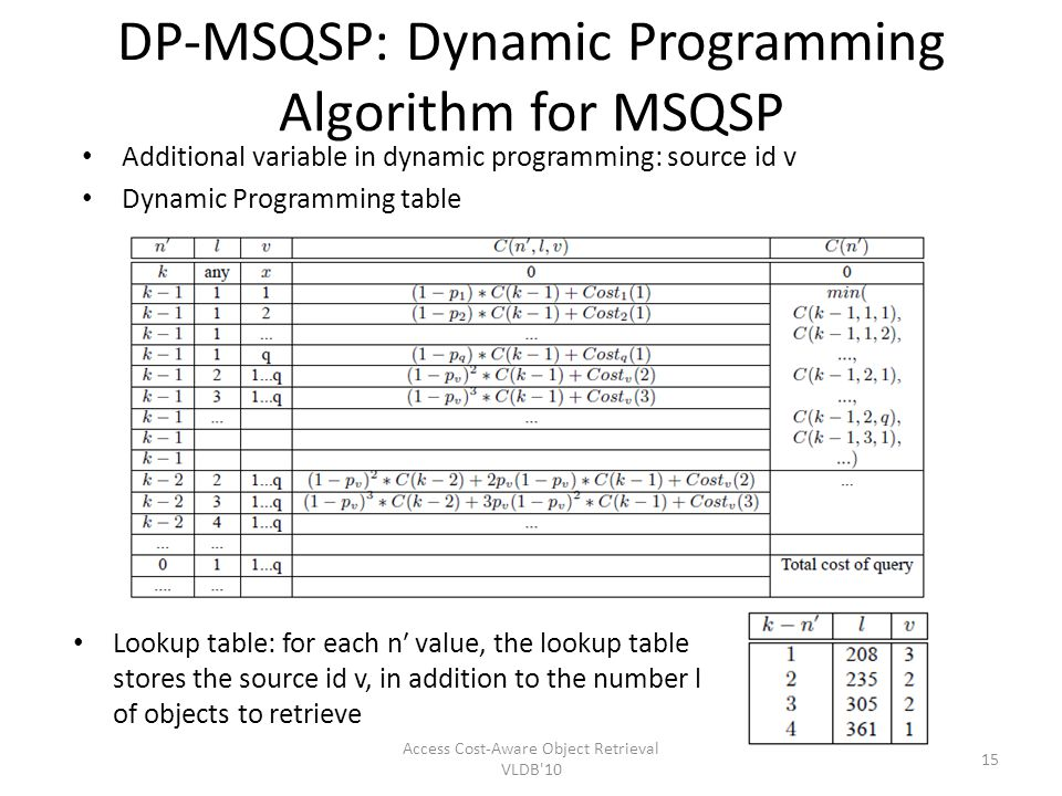 DP-MSQSP: Dynamic Programming Algorithm for MSQSP Lookup table: for each n value, the lookup table stores the source id v, in addition to the number l