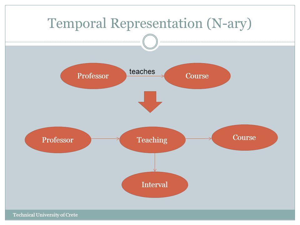 Temporal Representation (N-ary) ProfessorCourse ProfessorTeaching Course Interval teaches Technical University of Crete
