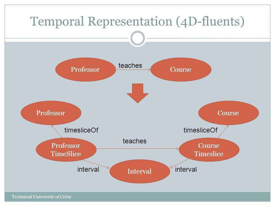 Temporal Representation (4D-fluents) ProfessorCourse Professor TimeSlice Course Timeslice Interval teaches timesliceOf interval Technical University of Crete