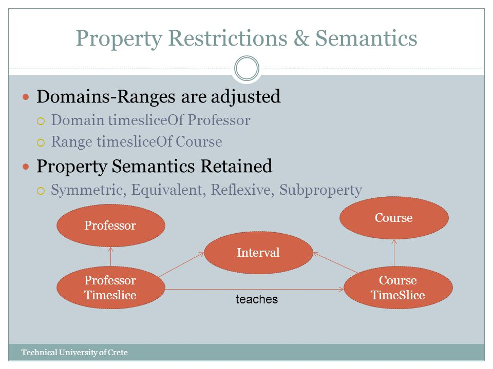 Property Restrictions & Semantics Domains-Ranges are adjusted Domain timesliceOf Professor Range timesliceOf Course Property Semantics Retained Symmetric, Equivalent, Reflexive, Subproperty Course TimeSlice Professor Timeslice Course Professor Interval teaches Technical University of Crete