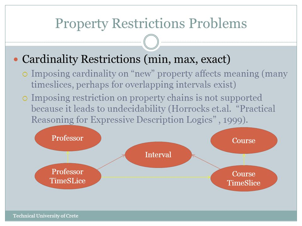 Property Restrictions Problems Cardinality Restrictions (min, max, exact) Imposing cardinality on new property affects meaning (many timeslices, perha